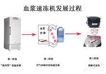血液速冻机发展过程示意图
