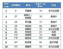 2011―2013华人十大富豪