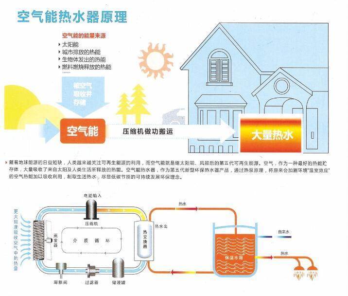 家庭用空气能采暖多少钱一套